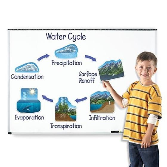Εικόνα της Μαγνητικός κύκλος νερού